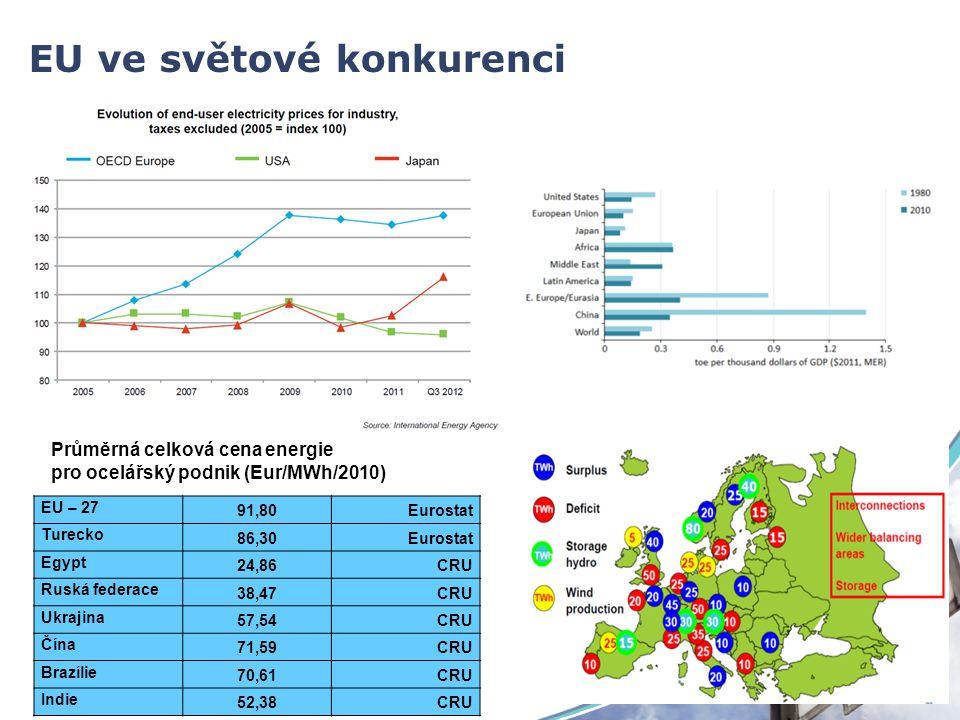 EU ve světové konkurenci EU – 27 91,80Eurostat Turecko 86,30Eurostat Egypt 24,86CRU Ruská federace 38,47CRU Ukrajina 57,54CRU Čína 71,59CRU Brazílie 70,61CRU Indie 52,38CRU Průměrná celková cena energie pro ocelářský podnik (Eur/MWh/2010)