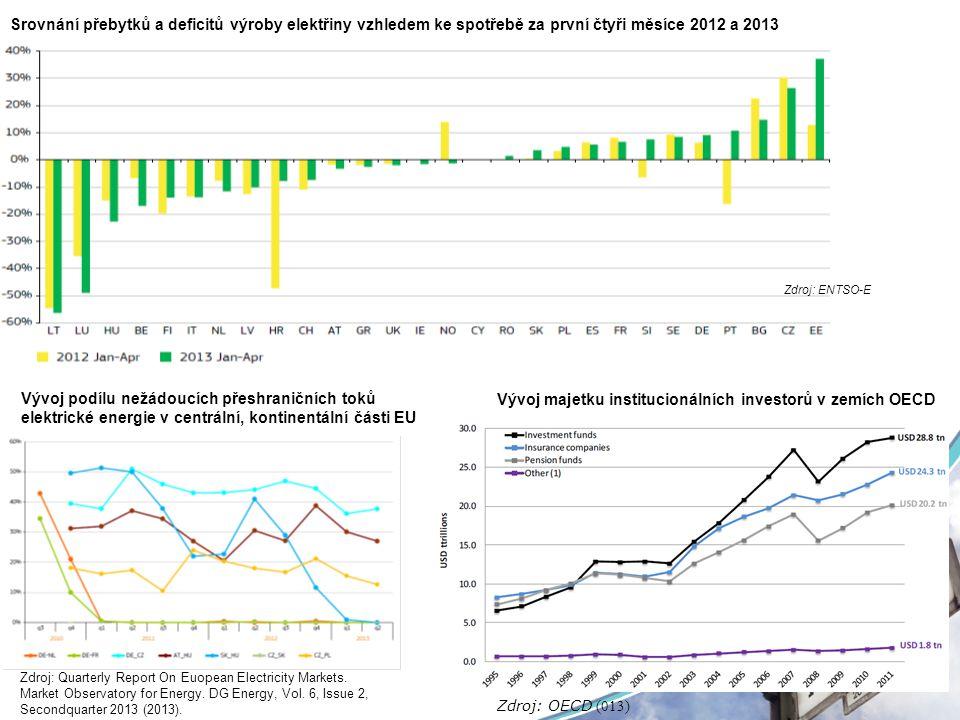Srovnání přebytků a deficitů výroby elektřiny vzhledem ke spotřebě za první čtyři měsíce 2012 a 2013 Zdroj: ENTSO-E Vývoj majetku institucionálních in