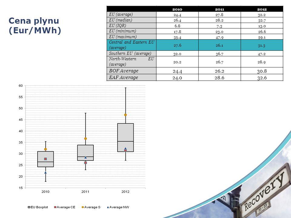 Cena plynu (Eur/MWh) 201020112012 EU (average) 24.427.832.2 EU (median) 26.428.232.7 EU (IQR) 6.87.313.0 EU (minimum) 17.823.026.6 EU (maximum) 35.447.959.1 Central and Eastern EU (average) 27.626.131.3 Southern EU (average) 32.036.747.2 North-Western EU (average) 20.226.728.9 BOF Average 24.426.230.8 EAF Average24.028.632.6