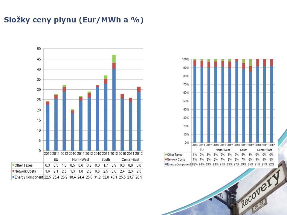 Cena elektrické energie (Eur/MWh) 201020112012 EU (average) 66.871.271.4 EU (median) 58.767.462.3 EU (IQR) 21.516.316.6 EU (minimum) 51.851.046.5 EU (maximum) 89.693.5104.4 Central and Eastern EU (average) 77.784.792.5 Southern EU (average) 67.768.874.2 North-Western EU (average) 60.764.359.4 BOF Average 67.573.9 EAF Average 65.267.0