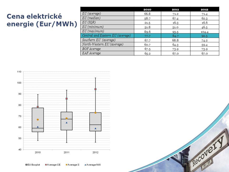 Cena elektrické energie (Eur/MWh) 201020112012 EU (average) 66.871.271.4 EU (median) 58.767.462.3 EU (IQR) 21.516.316.6 EU (minimum) 51.851.046.5 EU (