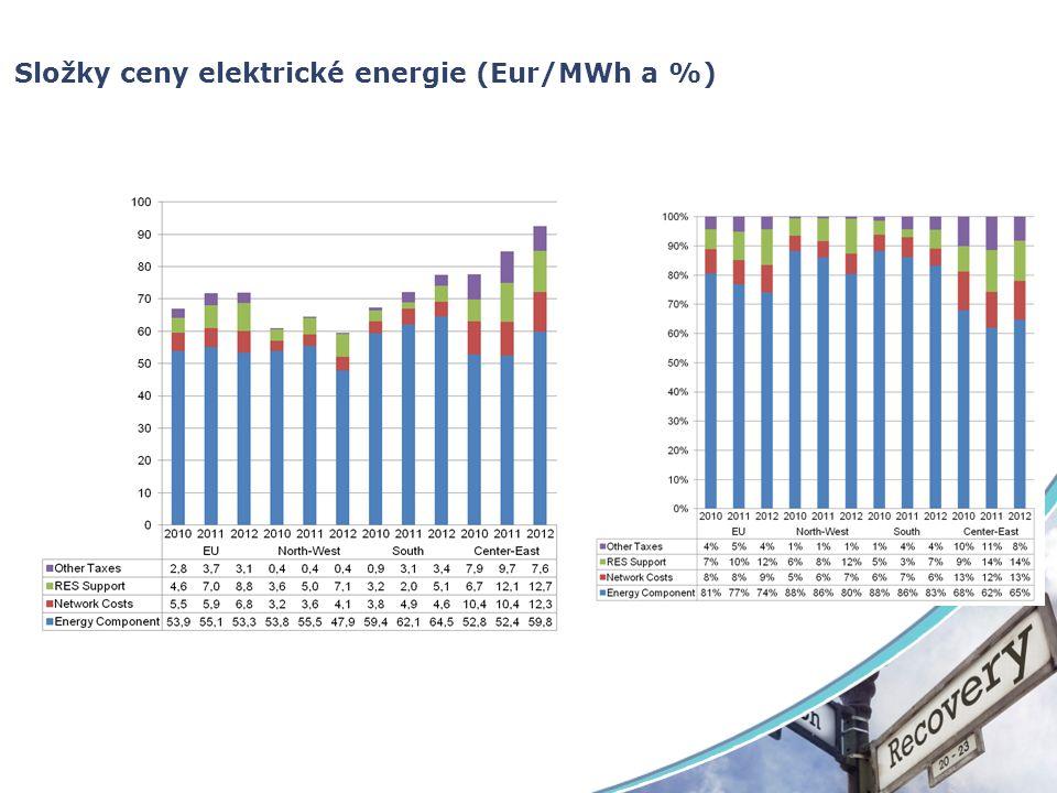 Srovnání dodatečné (mimo OZE a distribuci) zátěže cen energií (Eur/MWh) 201020112012 EU (average) 2.83.73.1 EU (median) 0.71.82.0 EU (IQR) 2.12.74.1 EU (minimum) 0.0 EU (maximum) 9.612.712.3 Central and Eastern EU (average) 7.99.77.6 Southern EU (average) 0.93.13.4 North-Western EU (average) 0.4 BOF Average 4.05.13.9 EAF Average1.11.41.5