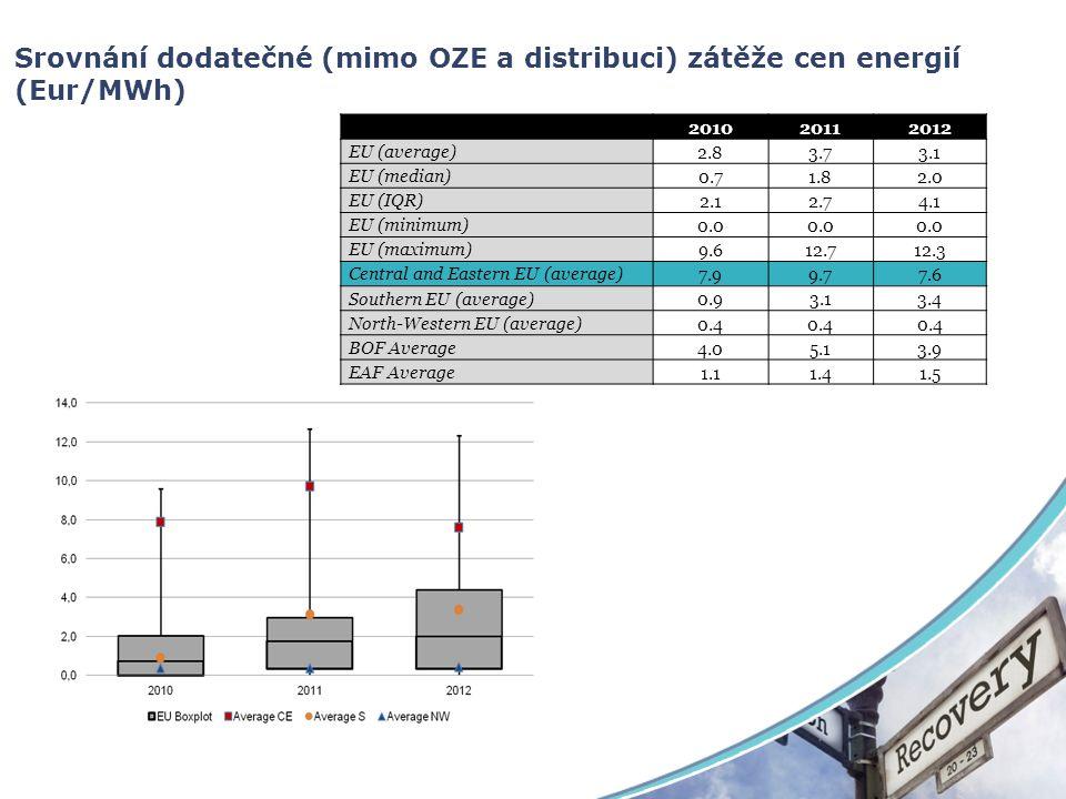 Srovnání dodatečné (mimo OZE a distribuci) zátěže cen energií (Eur/MWh) 201020112012 EU (average) 2.83.73.1 EU (median) 0.71.82.0 EU (IQR) 2.12.74.1 E