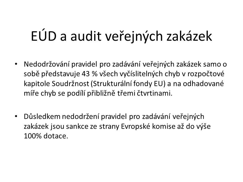 EÚD a audit veřejných zakázek Nedodržování pravidel pro zadávání veřejných zakázek samo o sobě představuje 43 % všech vyčíslitelných chyb v rozpočtové