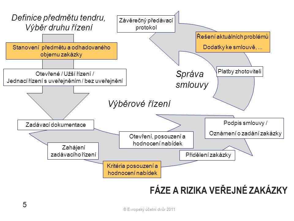 Právní kontext Smlouva o fungování EU stanovuje základní principy fungování unie volný pohyb zboží (čl.