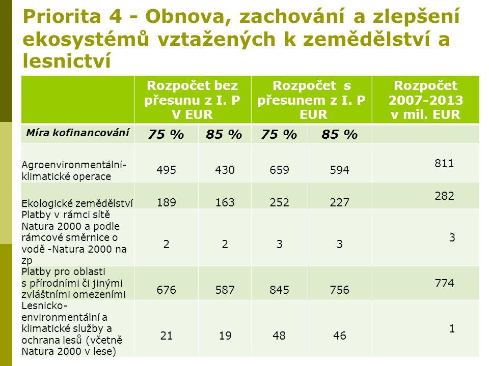 Priorita 4 - Obnova, zachování a zlepšení ekosystémů vztažených k zemědělství a lesnictví Rozpočet bez přesunu z I. P V EUR Rozpočet s přesunem z I. P