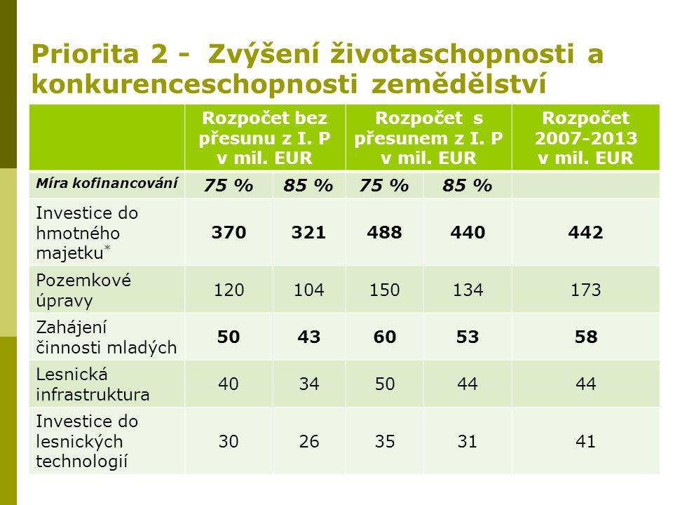 Priorita 2 - Zvýšení životaschopnosti a konkurenceschopnosti zemědělství Rozpočet bez přesunu z I. P v mil. EUR Rozpočet s přesunem z I. P v mil. EUR