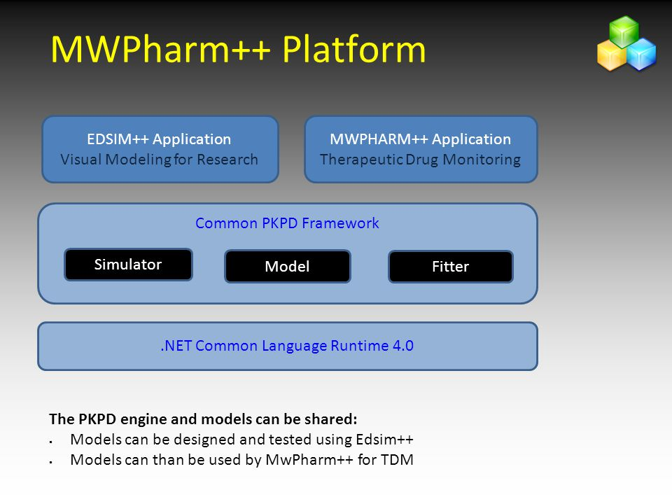 MWPharm++ Platform EDSIM++ Application Visual Modeling for Research Common PKPD Framework Model Simulator Fitter.NET Common Language Runtime 4.0 MWPHARM++ Application Therapeutic Drug Monitoring The PKPD engine and models can be shared:  Models can be designed and tested using Edsim++  Models can than be used by MwPharm++ for TDM
