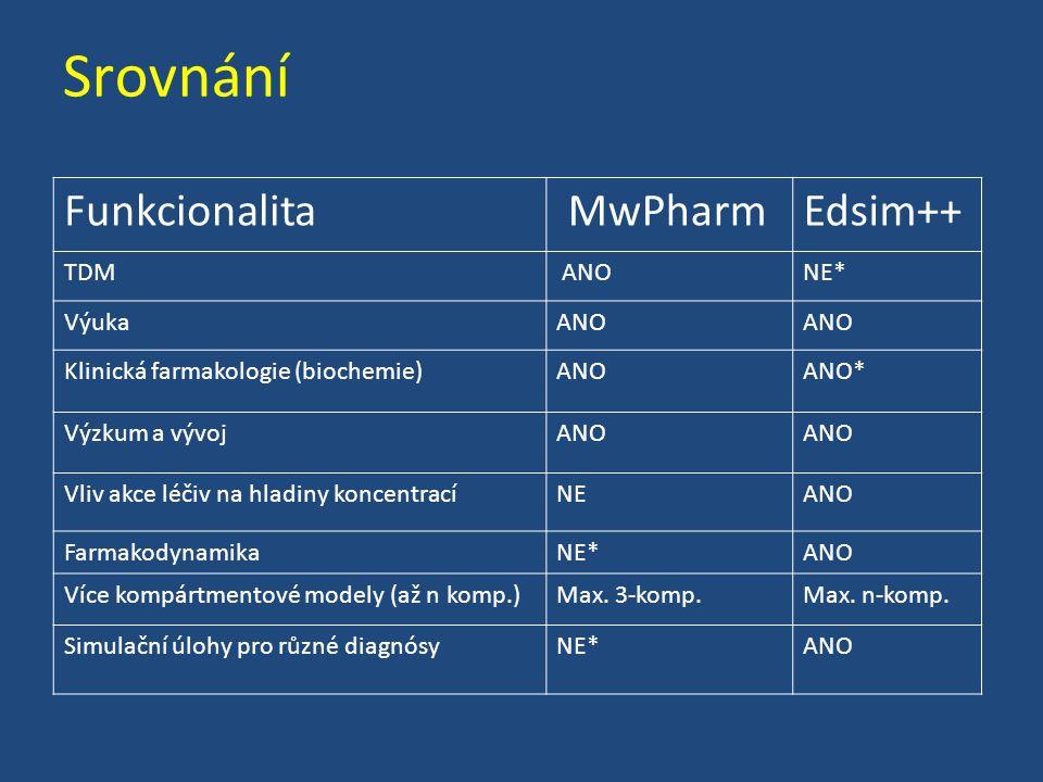 Srovnání Funkcionalita MwPharmEdsim++ TDM ANONE* VýukaANO Klinická farmakologie (biochemie)ANOANO* Výzkum a vývojANO Vliv akce léčiv na hladiny koncen