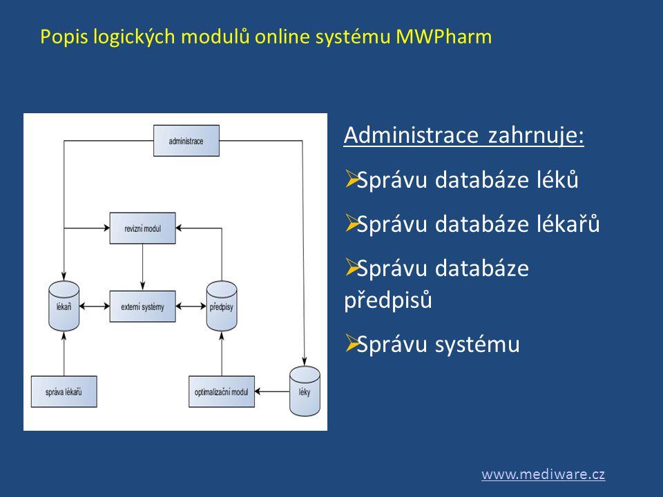 Popis logických modulů online systému MWPharm Administrace zahrnuje:  Správu databáze léků  Správu databáze lékařů  Správu databáze předpisů  Sprá