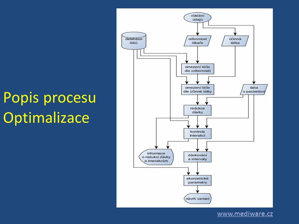Popis procesu Optimalizace www.mediware.cz