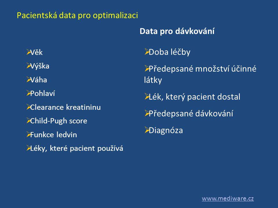 Pacientská data pro optimalizaci  Věk  Výška  Váha  Pohlaví  Clearance kreatininu  Child-Pugh score  Funkce ledvin  Léky, které pacient použív