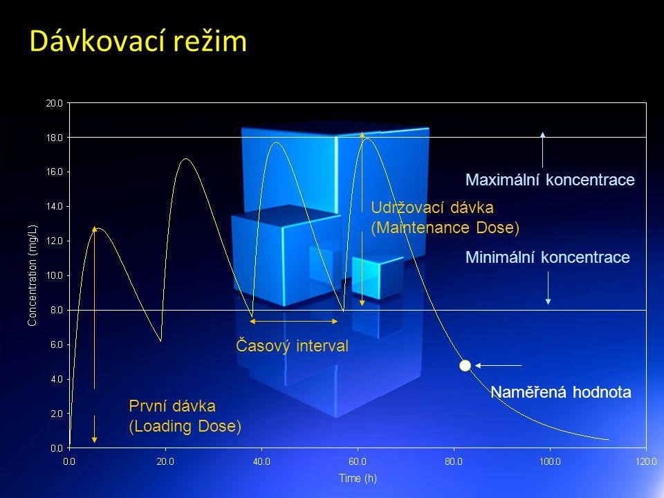 Dávkovací režim Maximální koncentrace Minimální koncentrace První dávka (Loading Dose) Udržovací dávka (Maintenance Dose) Časový interval Naměřená h