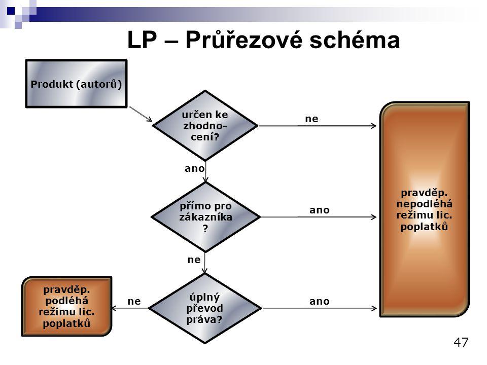 LP – Průřezové schéma 47 Produkt (autorů) určen ke zhodno- cení? ne ano přímo pro zákazníka ? ano ne úplný převod práva? pravděp. podléhá režimu lic.