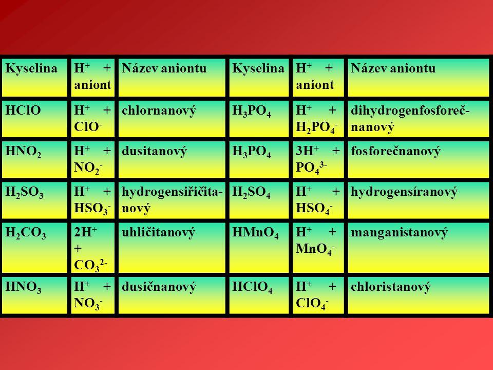 KyselinaH + + aniont Název aniontuKyselinaH + + aniont Název aniontu HClOH + + ClO - chlornanovýH 3 PO 4 H + + H 2 PO 4 - dihydrogenfosforeč- nanový H