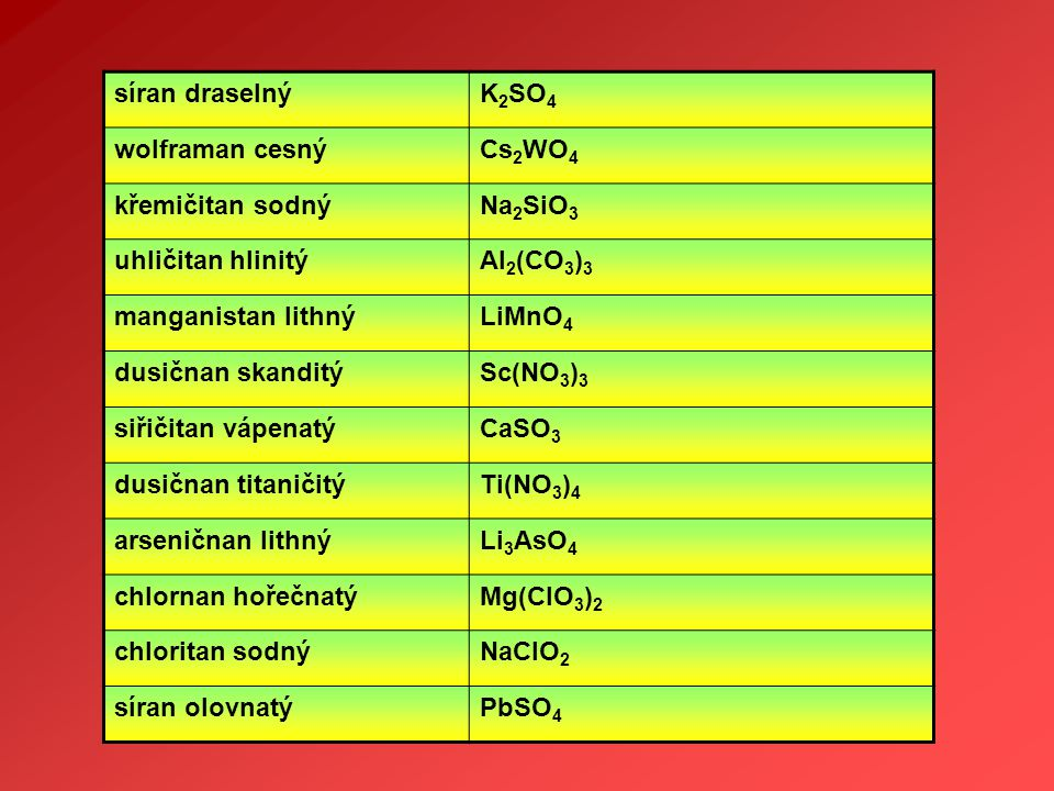 síran draselnýK 2 SO 4 wolframan cesnýCs 2 WO 4 křemičitan sodnýNa 2 SiO 3 uhličitan hlinitýAl 2 (CO 3 ) 3 manganistan lithnýLiMnO 4 dusičnan skanditý