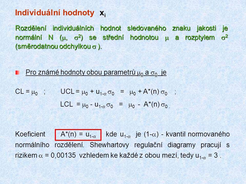 Individuální hodnoty x i Rozdělení individuálních hodnot sledovaného znaku jakosti je normální N ( ,  2 ) se střední hodnotou  a rozptylem  2 (smě