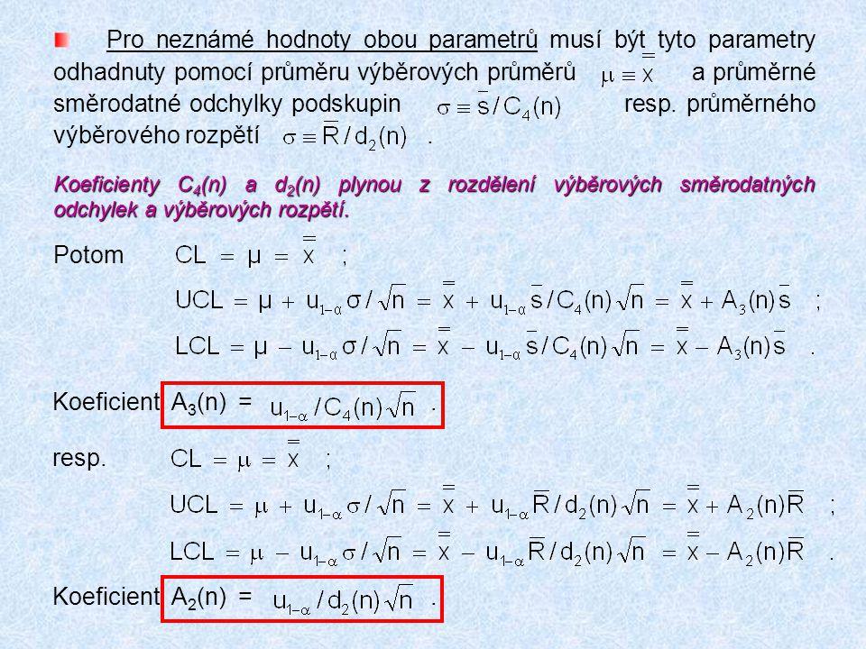 Pro neznámé hodnoty obou parametrů musí být tyto parametry odhadnuty pomocí průměru výběrových průměrů a průměrné směrodatné odchylky podskupin resp.
