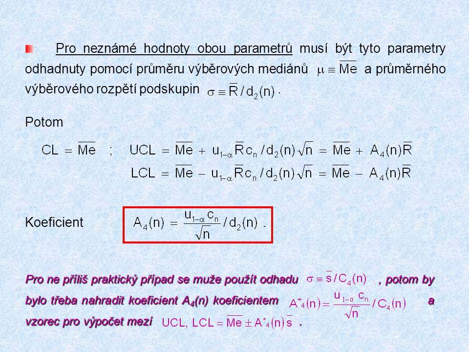 Pro neznámé hodnoty obou parametrů musí být tyto parametry odhadnuty pomocí průměru výběrových mediánů a průměrného výběrového rozpětí podskupin. Poto