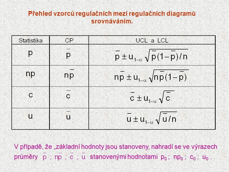 """Přehled vzorců regulačních mezí regulačních diagramů srovnáváním. V případě, že """"základní hodnoty jsou stanoveny, nahradí se ve výrazech průměry stano"""