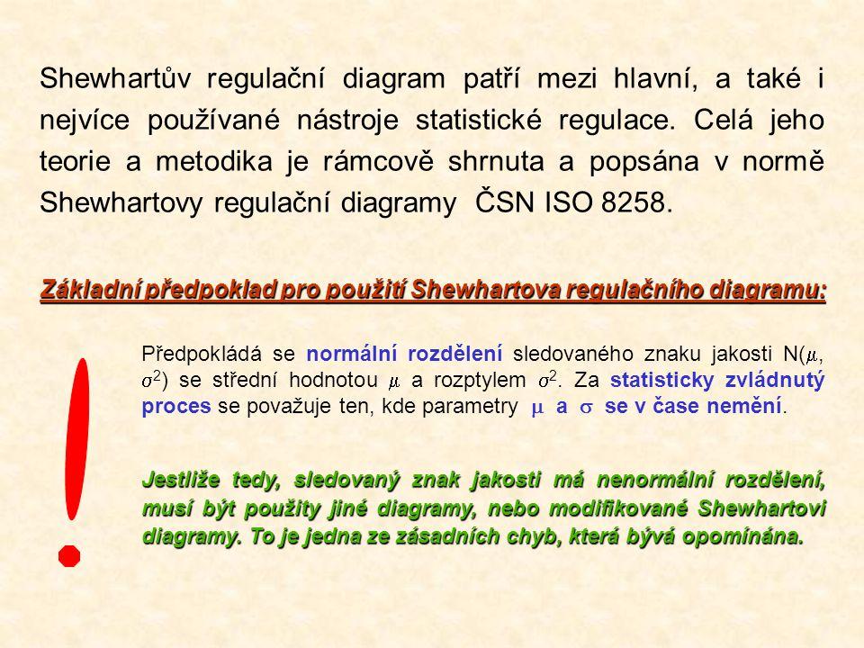 Součinitele pro výpočet regulačních mezí a centrální přímky  = 0,025 (v případě že základní hodnoty jsou stanoveny)