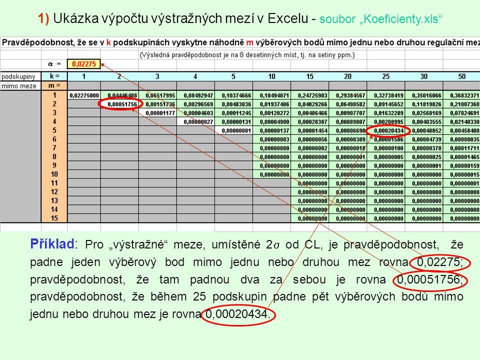 """1) Ukázka výpočtu výstražných mezí v Excelu - soubor """"Koeficienty.xls"""" Příklad: Pro """"výstražné"""" meze, umístěné 2  od CL, je pravděpodobnost, že padne"""