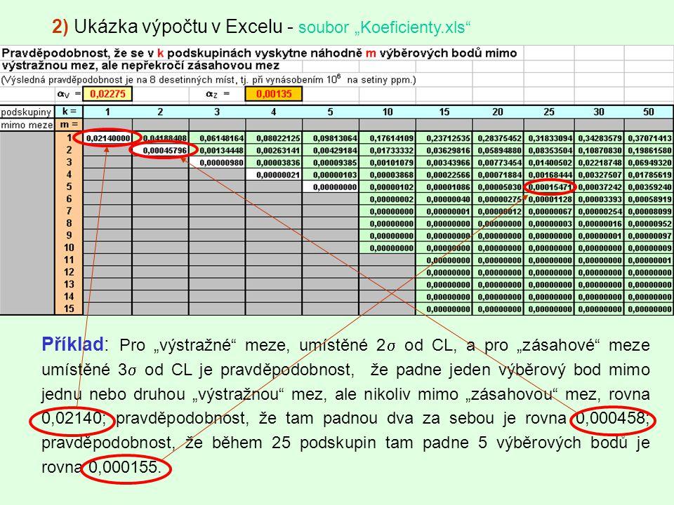 """2) Ukázka výpočtu v Excelu - soubor """"Koeficienty.xls"""" Příklad: Pro """"výstražné"""" meze, umístěné 2  od CL, a pro """"zásahové"""" meze umístěné 3  od CL je p"""