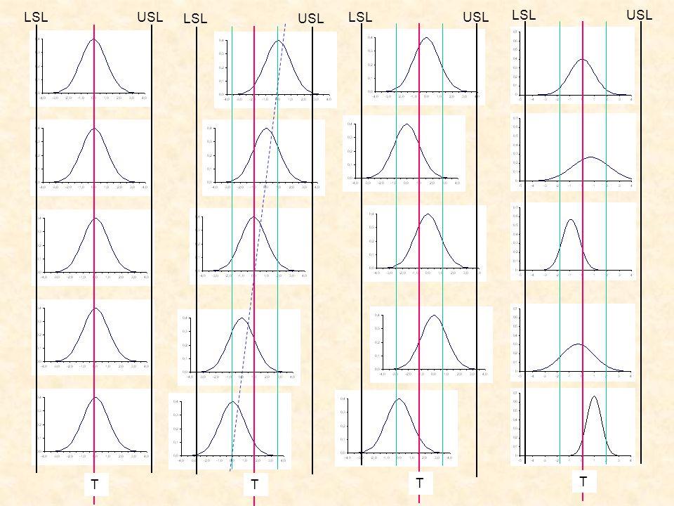 Součinitele pro výpočet regulačních mezí a centrální přímky  = 0,025 (v případě že základní hodnoty nejsou stanoveny)