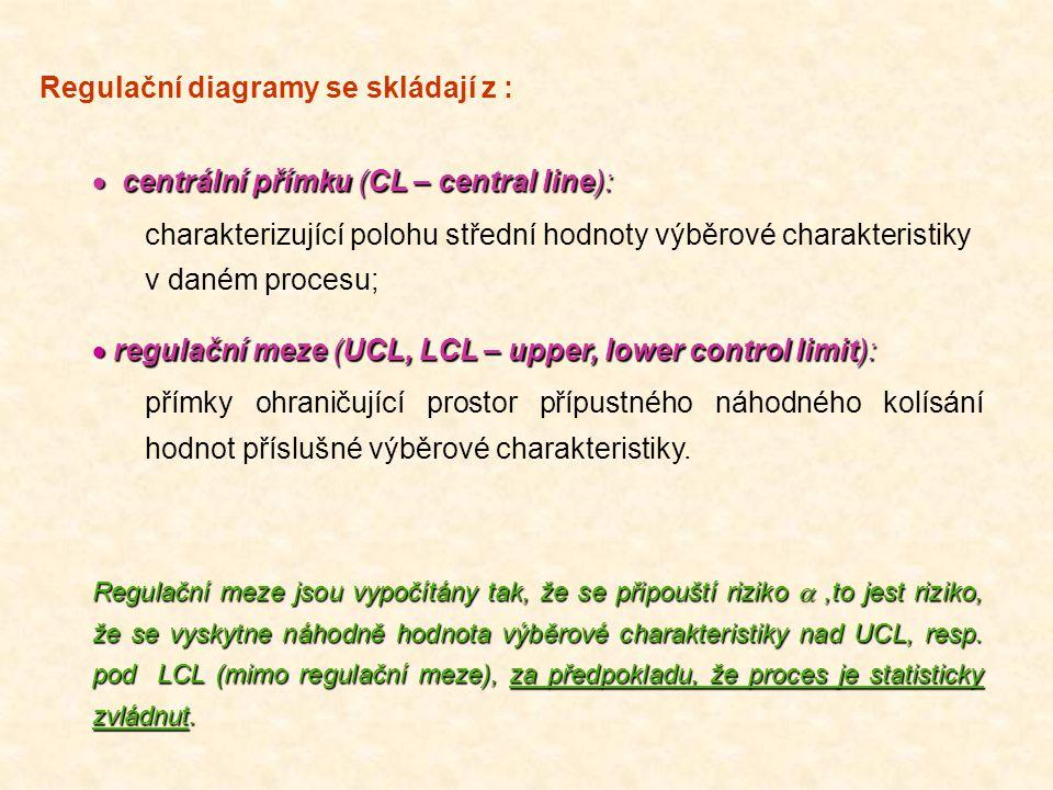 Regulační diagramy se skládají z :  centrální přímku (CL – central line):  centrální přímku (CL – central line): charakterizující polohu střední hod