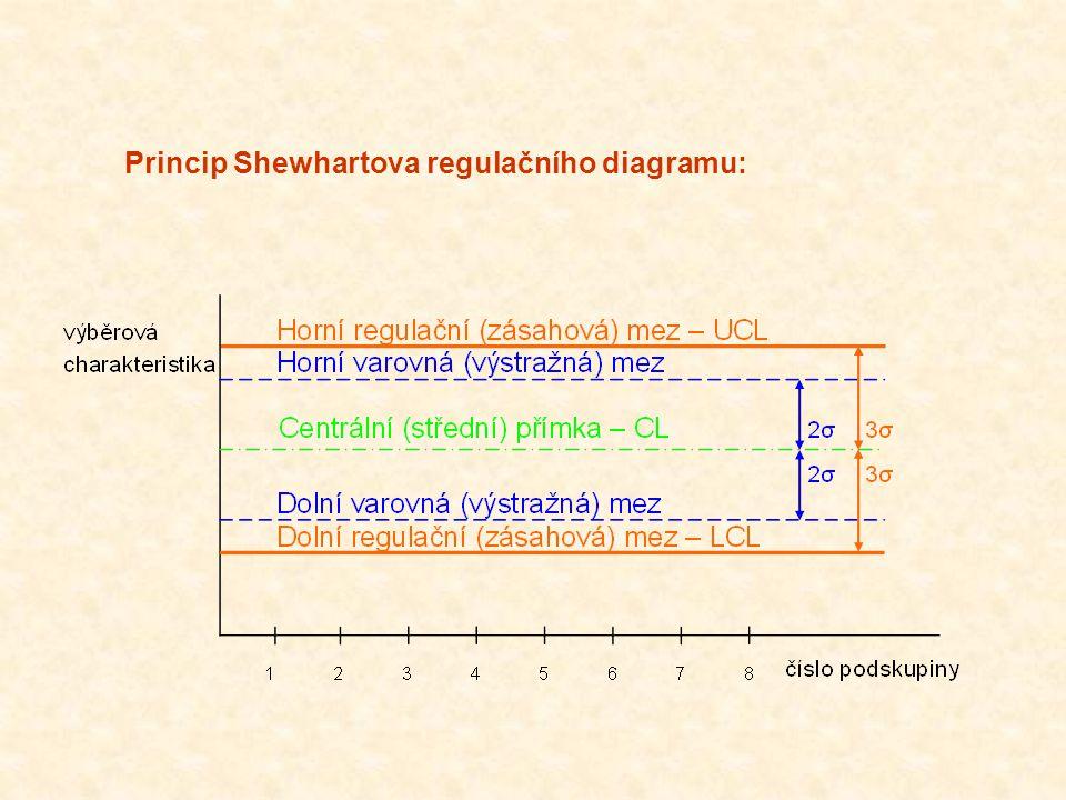 """Norma ČSN ISO 8258: """"Shewhartovy regulační diagramy zahrnuje dva základní typy Shewhartových regulačních diagramů:  regulační diagramy při kontrole měřením (RD měřením) : (, R); (, s); (Me, R); (x i, MR); používají se vždy ve dvojici, první pro popis polohy a druhý charakterizující mněnlivost  regulační diagramy při kontrole srovnáváním (RD srovnáváním): ( p ); ( np ); ( c ); ( u )."""