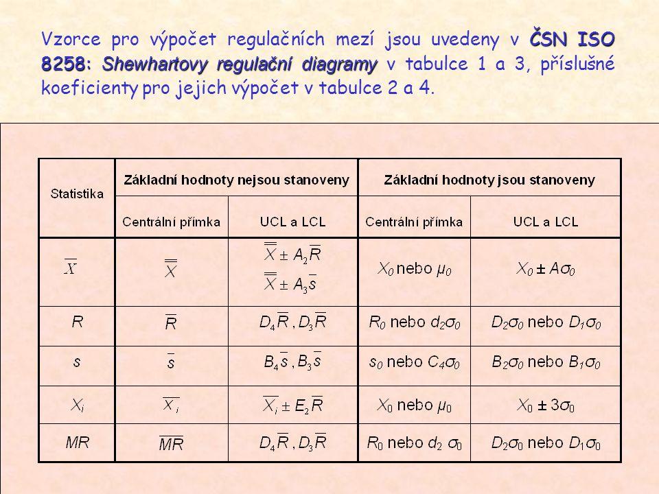 Rozdělení uvažovaných výběrových charakteristik je vždy aproximováno normálním rozdělením a regulační meze jsou stanoveny ve vzdálenosti ± 3 směrodatné odchylky od střední hodnoty (na každou stranu) použité výběrové charakteristiky.