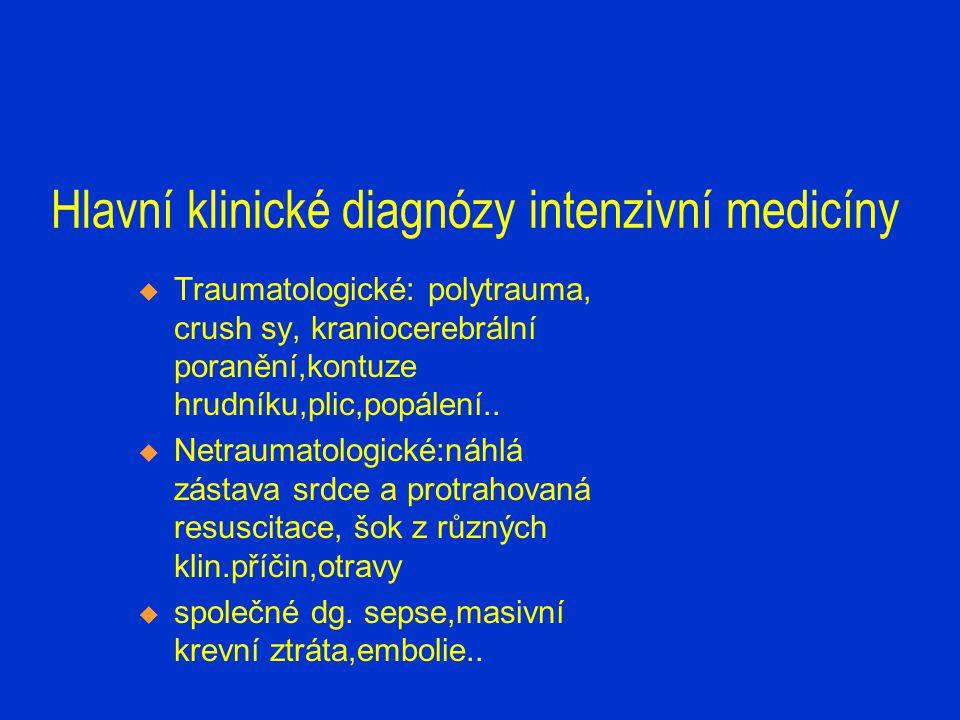Hlavní klinické diagnózy intenzivní medicíny  Traumatologické: polytrauma, crush sy, kraniocerebrální poranění,kontuze hrudníku,plic,popálení..  Net