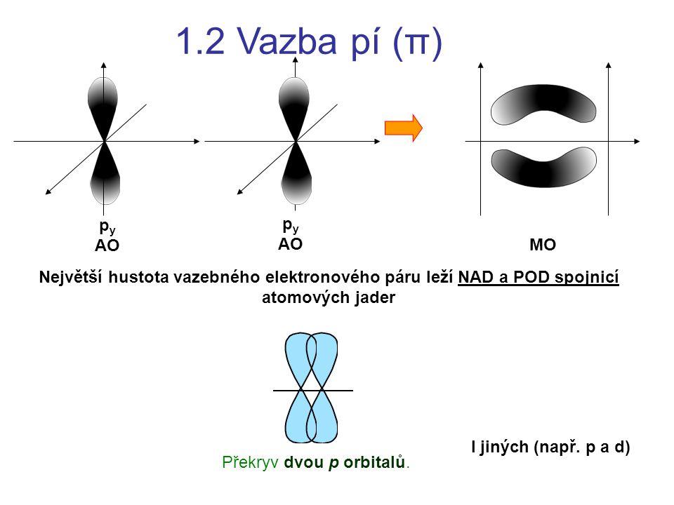 1.2 Vazba pí (π) Největší hustota vazebného elektronového páru leží NAD a POD spojnicí atomových jader p y AO p y AO MO Překryv dvou p orbitalů. I jin