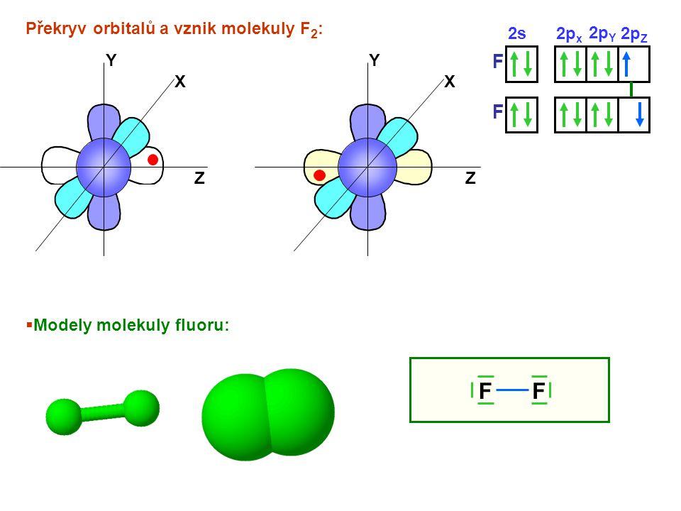 Překryv orbitalů a vznik molekuly F 2 : 2s2p x X Y Z 2p Y 2p Z X Y Z F F  Modely molekuly fluoru: FF