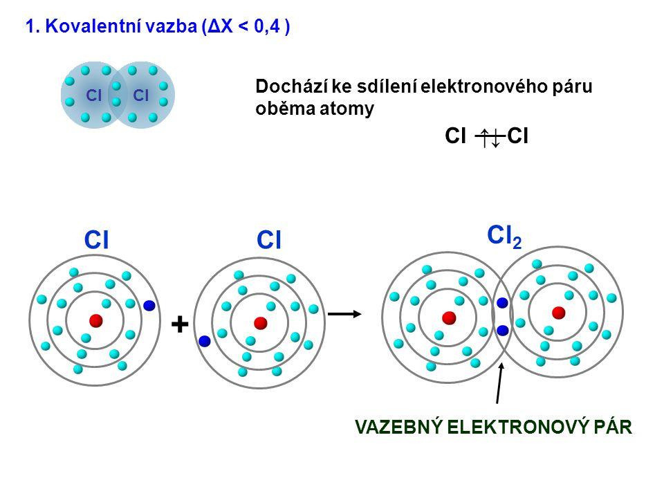 1. Kovalentní vazba (ΔX < 0,4 ) Dochází ke sdílení elektronového páru oběma atomy Cl ↑↓ Cl VAZEBNÝ ELEKTRONOVÝ PÁR + Cl 2 Cl