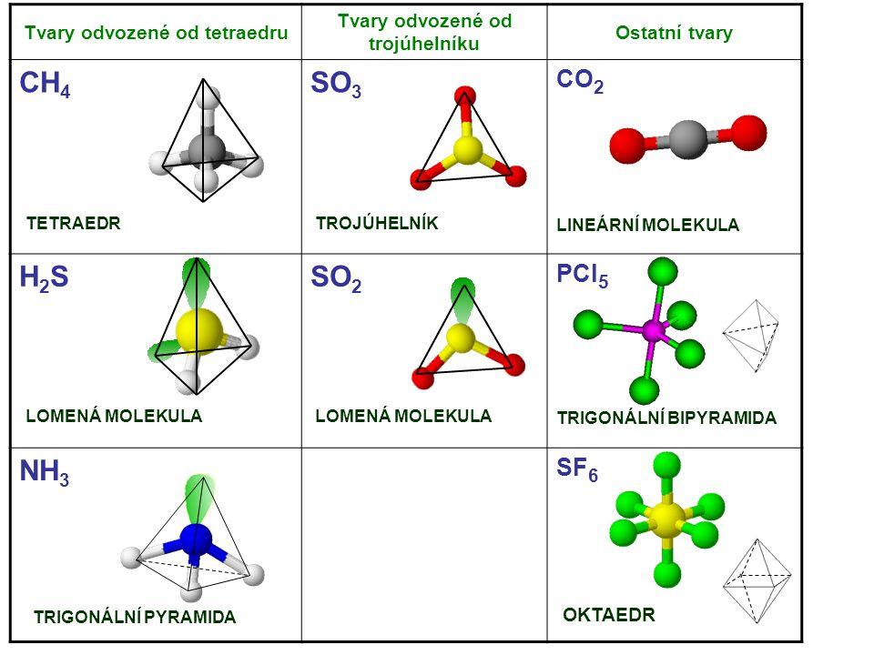 Tvary odvozené od tetraedru Tvary odvozené od trojúhelníku Ostatní tvary CH 4 SO 3 CO 2 H2SH2SSO 2 PCl 5 NH 3 SF 6 LOMENÁ MOLEKULA TETRAEDRTROJÚHELNÍK