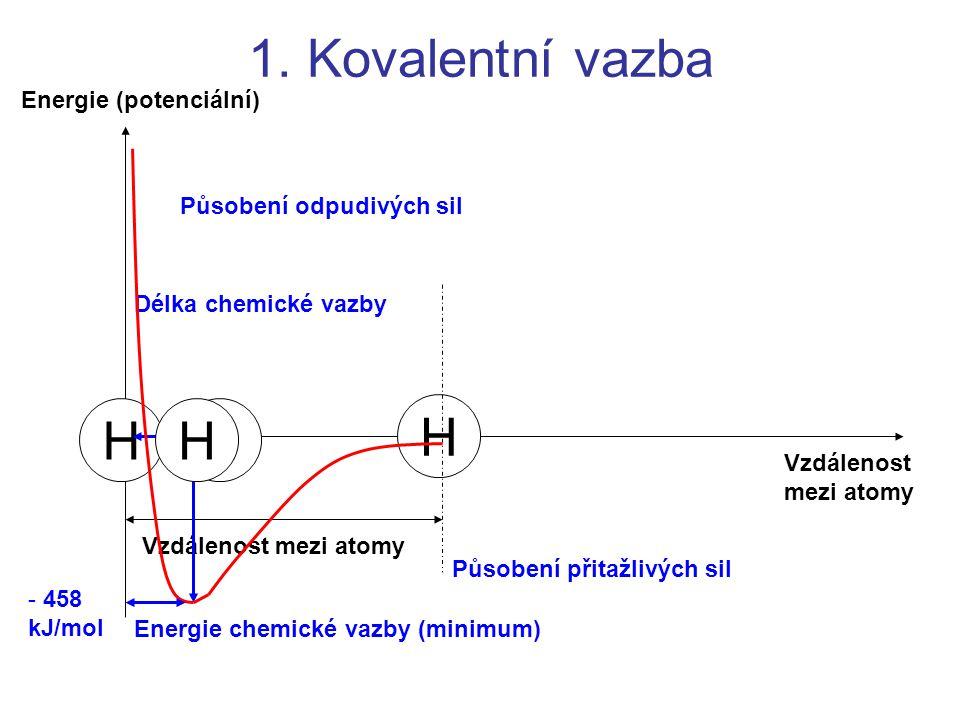 H H Vzdálenost mezi atomy Energie (potenciální) 1. Kovalentní vazba Vzdálenost mezi atomy H Energie chemické vazby (minimum) Délka chemické vazby H Pů