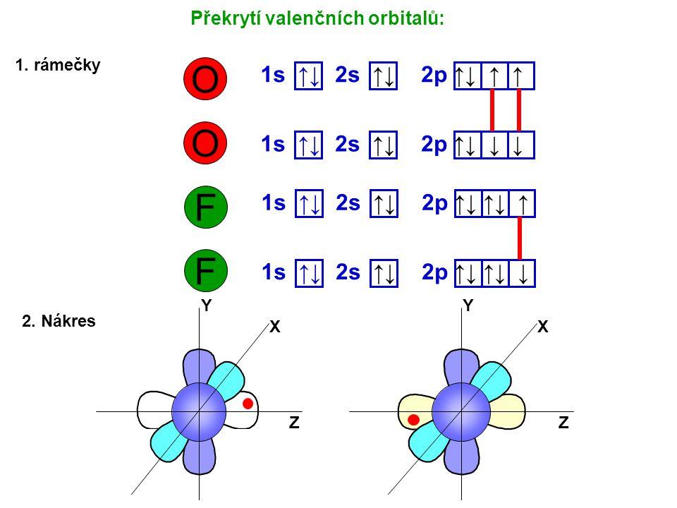 O 1s ↑↓ 2p ↑↓ ↑ ↑ 2s ↑↓ O 1s ↑↓ 2p ↑↓ ↓ ↓ 2s ↑↓ Překrytí valenčních orbitalů: 1. rámečky 2. Nákres F 1s ↑↓ 2p ↑↓ ↑↓ ↑ 2s ↑↓ F 1s ↑↓ 2p ↑↓ ↑↓ ↓ 2s ↑↓ X