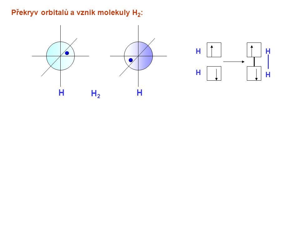 HH H2H2 H H H H Překryv orbitalů a vznik molekuly H 2 :
