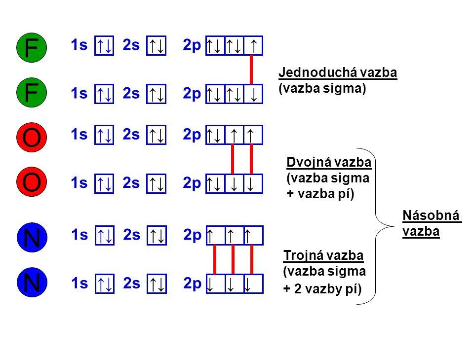 F 1s ↑↓ 2p ↑↓ ↑↓ ↑ 2s ↑↓ F 1s ↑↓ 2p ↑↓ ↑↓ ↓ 2s ↑↓ O 1s ↑↓ 2p ↑↓ ↑ ↑ 2s ↑↓ O 1s ↑↓ 2p ↑↓ ↓ ↓ 2s ↑↓ N 1s ↑↓ 2p ↑ ↑ ↑ 2s ↑↓ N 1s ↑↓ 2p ↓ ↓ ↓ 2s ↑↓ Jednod