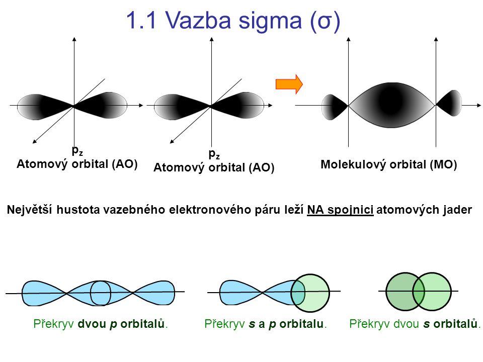 1.1 Vazba sigma (σ) p z Atomový orbital (AO) p z Atomový orbital (AO) Molekulový orbital (MO) Největší hustota vazebného elektronového páru leží NA sp