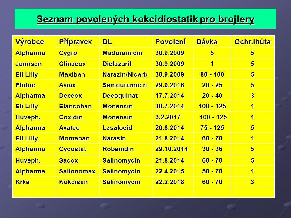 Seznam povolených kokcidiostatik pro brojlery VýrobcePřípravekDLPovoleníDávkaOchr.lhůta AlpharmaCygroMaduramicin30.9.200955 JannsenClinacoxDiclazuril3