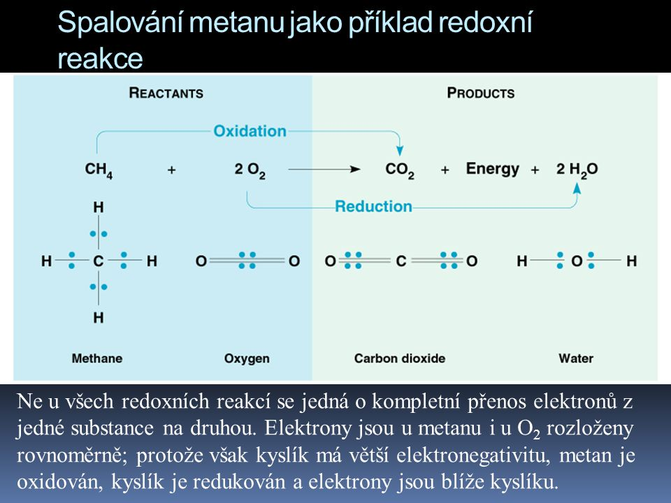 Spalování metanu jako příklad redoxní reakce K tomu, aby se elektron mohl odtrhnout od atomu, je potřeba dodat energii.