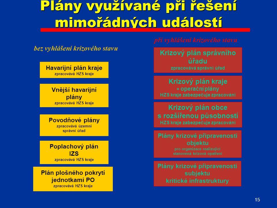 15 Plány využívané při řešení mimořádných událostí Krizový plán správního úřadu zpracovává správní úřad Krizový plán obce s rozšířenou působností HZS kraje zabezpečuje zpracování Plány krizové připravenosti objektu pro organizace realizující stanovená krizová opatření Havarijní plán kraje zpracovává HZS kraje Vnější havarijní plány zpracovává HZS kraje Povodňové plány zpracovává územní správní úřad Poplachový plán IZS zpracovává HZS kraje bez vyhlášení krizového stavu při vyhlášení krizového stavu Krizový plán kraje + operační plány HZS kraje zabezpečuje zpracování Plány krizové připravenosti subjektu kritické infrastruktury Plán plošného pokrytí jednotkami PO zpracovává HZS kraje