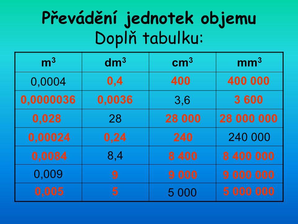 Převádění jednotek objemu Doplň tabulku: m3m3 dm 3 cm 3 mm 3 0,0004 3,6 28 240 000 8,4 0,009 5 000 0,4400400 000 0,00360,00000363 600 0,02828 00028 00