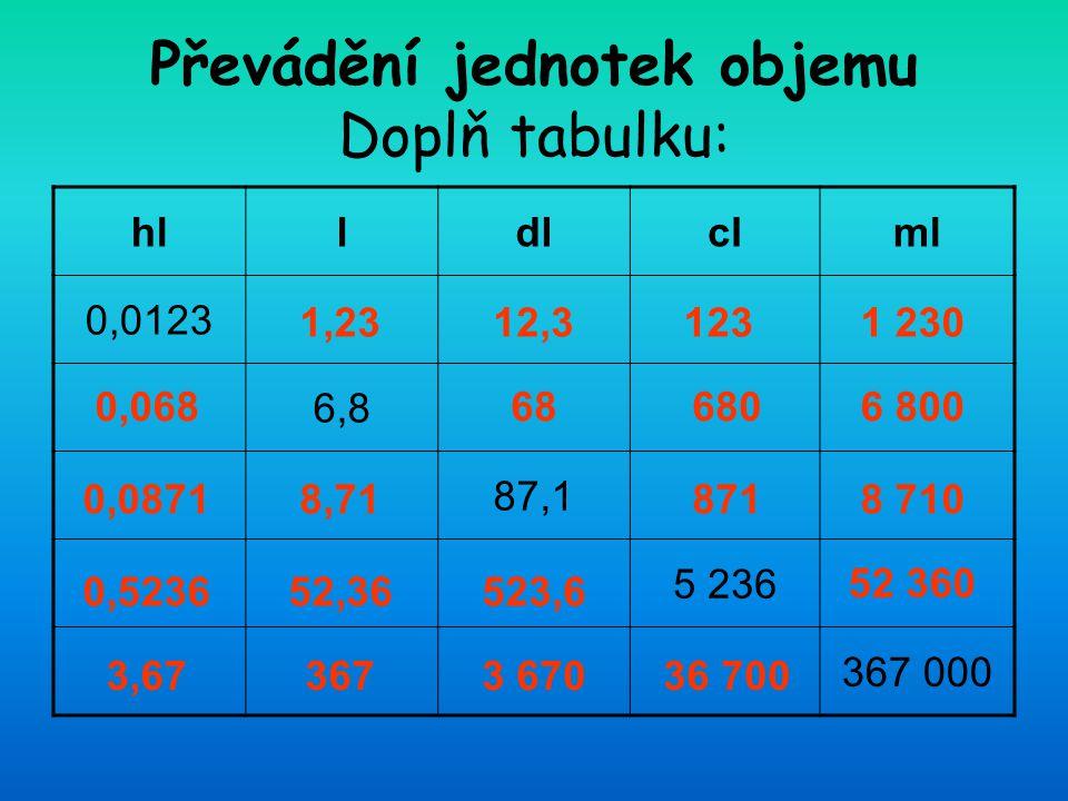 Převádění jednotek objemu Doplň tabulku: hlldlclml 0,0123 6,8 87,1 5 236 367 000 1,2312,31231 230 0,068686806 800 0,08718,718718 710 0,523652,36523,6