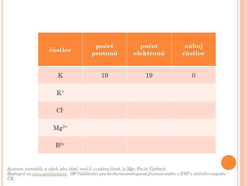částice počet protonů počet elektronů náboj částice K19 0 K+K+  18 1+ Cl - Mg 2+ B 3+ Autorem materiálu a všech jeho částí, není-li uvedeno jinak, je Mgr.