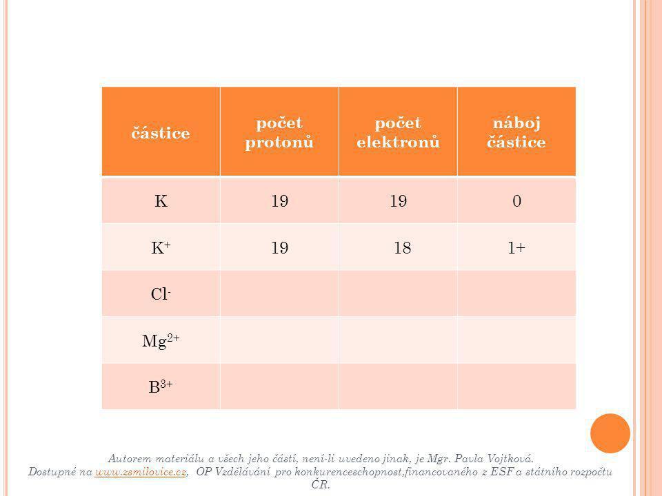 částice počet protonů počet elektronů náboj částice K19 0 K+K+  18 1+ Cl - 17181- Mg 2+ B 3+ Autorem materiálu a všech jeho částí, není-li uvedeno jinak, je Mgr.