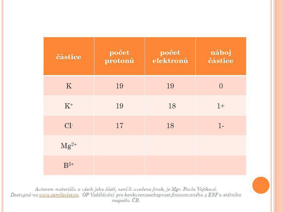 částice počet protonů počet elektronů náboj částice K19 0 K+K+  18 1+ Cl - 17181- Mg 2+ B 3+ Autorem materiálu a všech jeho částí, není-li uvedeno j