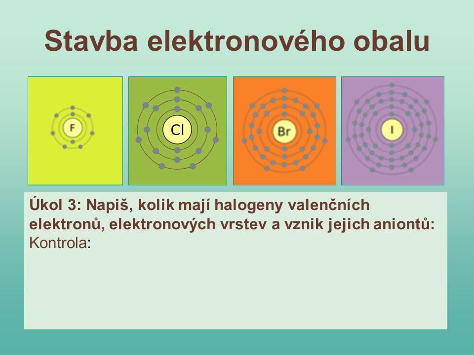 Stavba elektronového obalu Úkol 3: Napiš, kolik mají halogeny valenčních elektronů, elektronových vrstev a vznik jejich aniontů: Kontrola: F - 7, 2, Cl - 7, 3, Br - 7, 4, I - 7, 5 Cl o + 1e - → Cl - F o + 1e - → F - Br o + 1e - → Br - I o + 1e - → I -